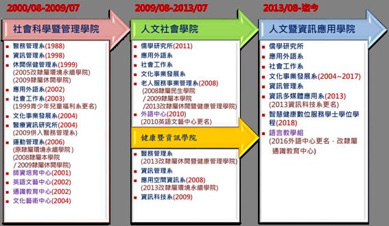https://hai.cnu.edu.tw/web/cs/download/?.f=ff200428131033698107.png&.n=%E6%AD%B7%E5%8F%B2%E6%B2%BF%E9%9D%A9&cd=attachment