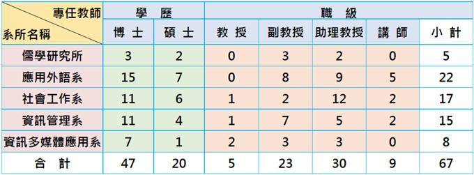 https://hai.cnu.edu.tw/web/cs/download/?.f=ff200428135258979310.png&.n=%E6%95%99%E5%B8%AB%E4%BA%BA%E6%95%B8&cd=attachment